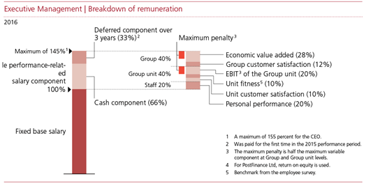 Swiss Post -Remuneration policy