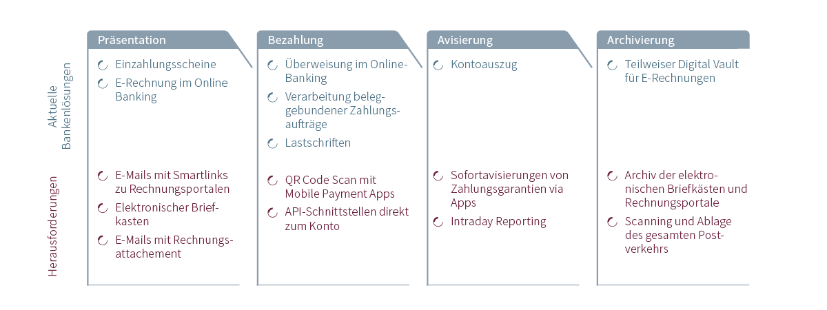 Digitalization Payments Switzerland Harmonization Is Not