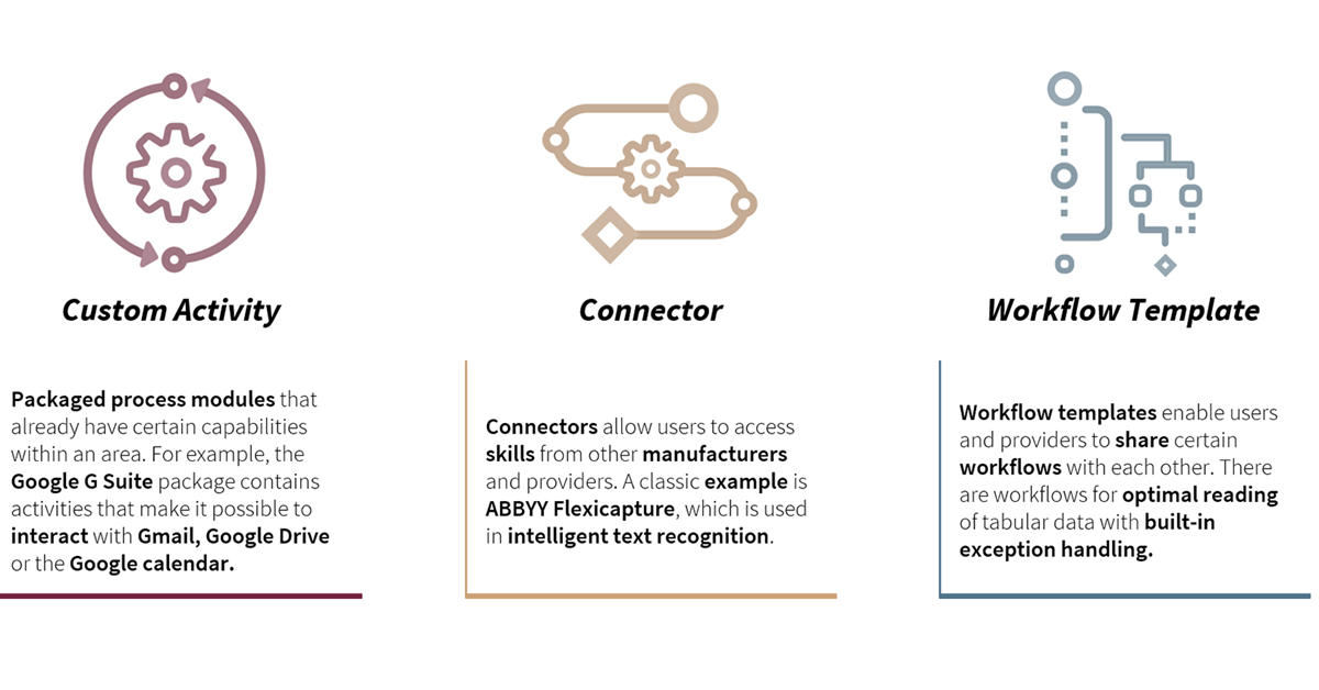Ecosystem platforms that combine RPA and AI - Synpulse Magazine